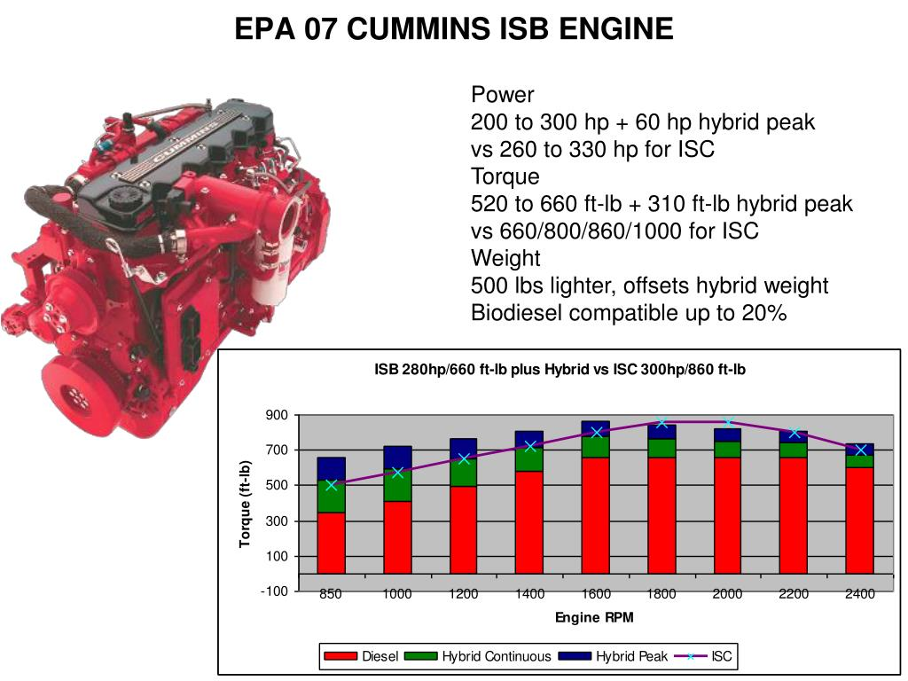 EPA 07 CUMMINS ISB ENGINE