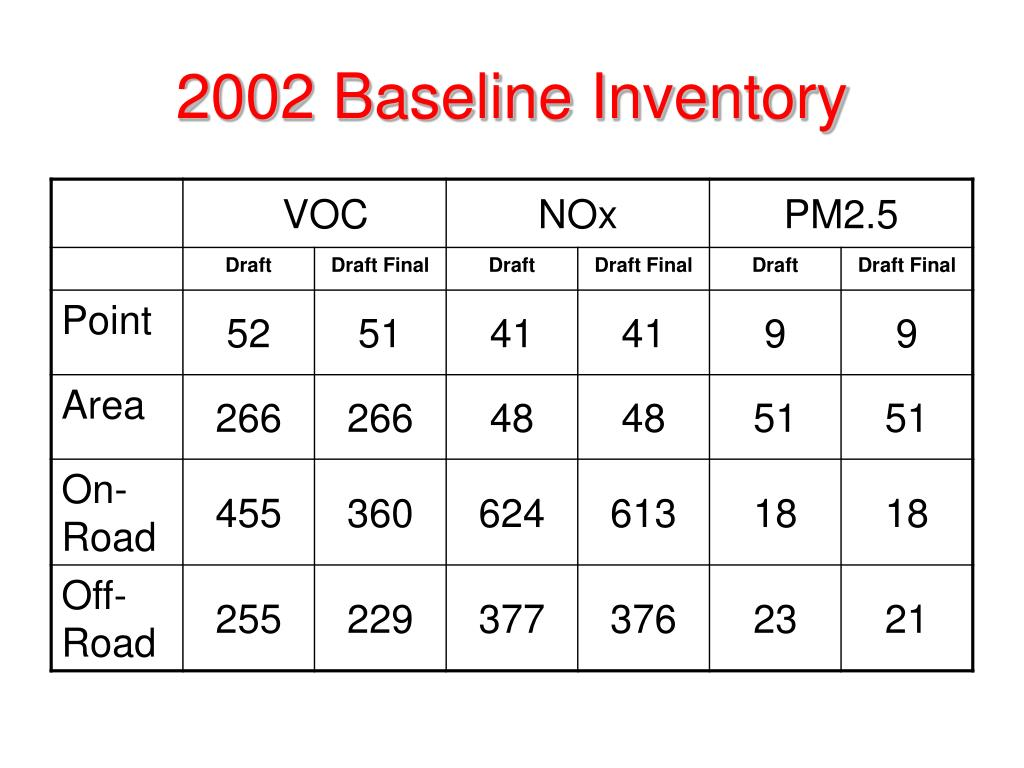 2002 Baseline Inventory