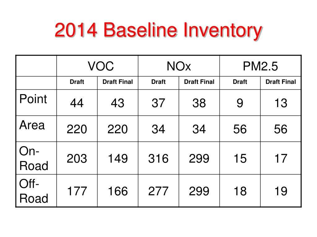 2014 Baseline Inventory