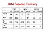 2014 baseline inventory