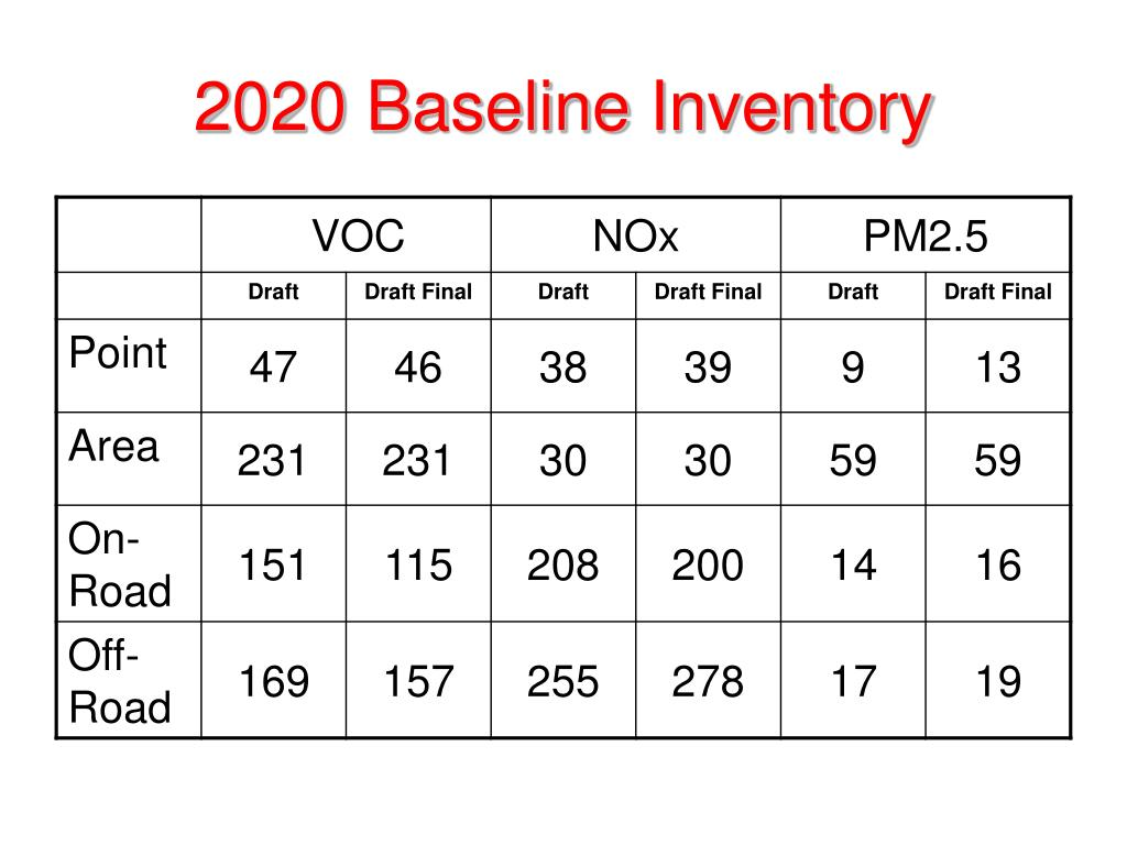 2020 Baseline Inventory