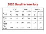 2020 baseline inventory