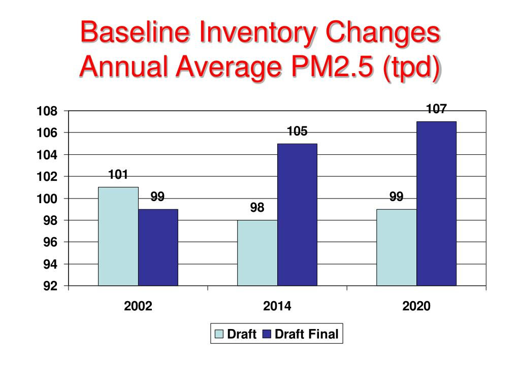 Baseline Inventory Changes