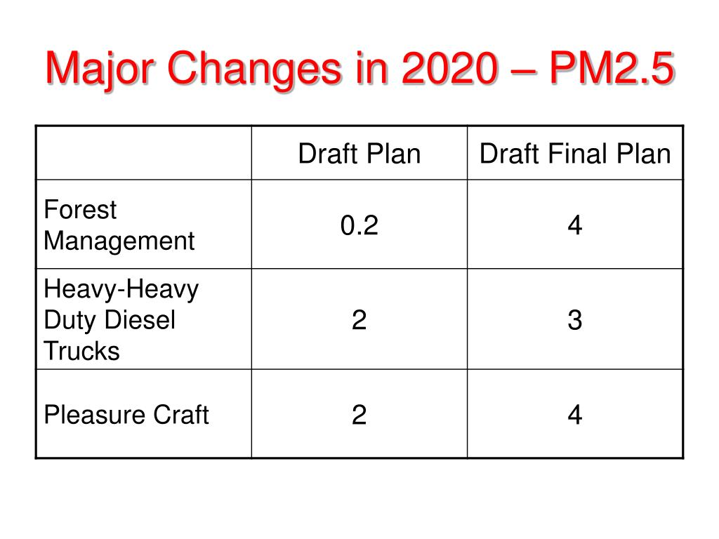 Major Changes in 2020 – PM2.5
