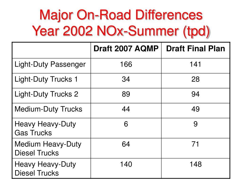 Major On-Road Differences