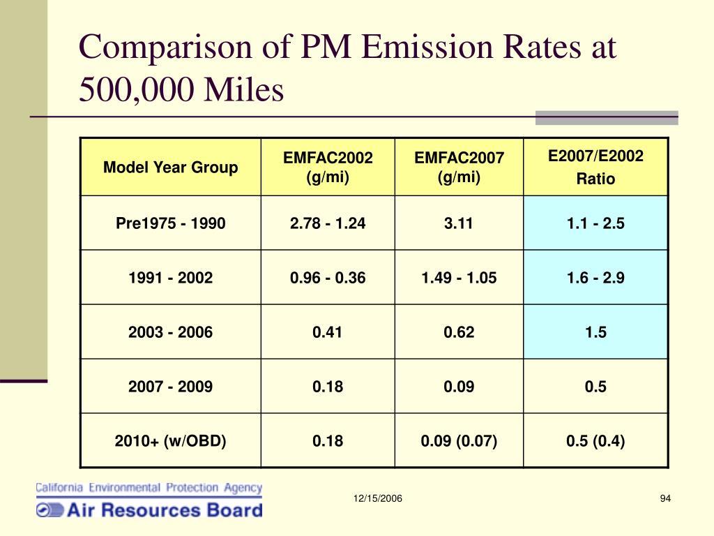 Comparison of PM Emission Rates at 500,000 Miles