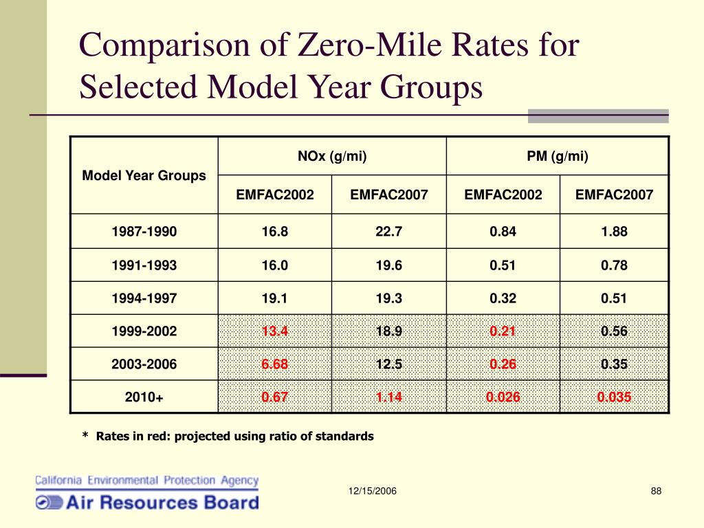 Comparison of Zero-Mile Rates for Selected Model Year Groups
