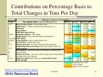contributions on percentage basis to total changes in tons per day37
