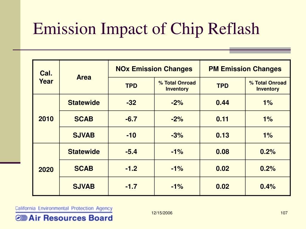 Emission Impact of Chip Reflash