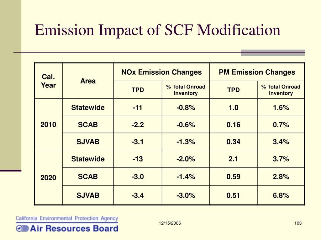 Emission Impact of SCF Modification