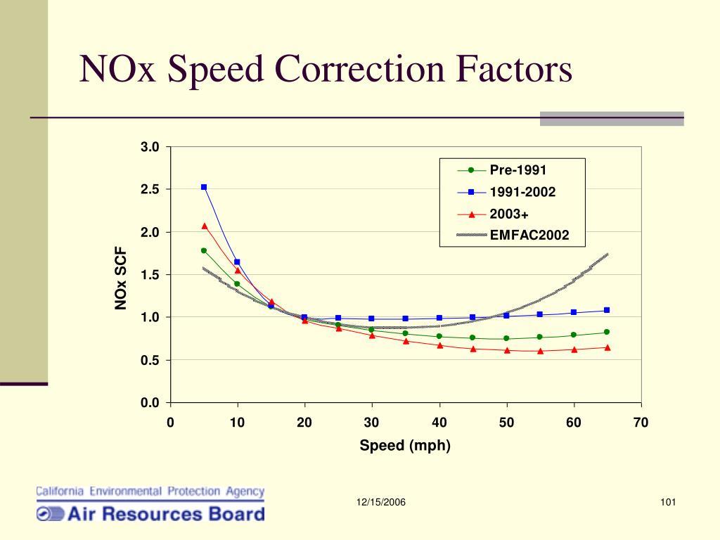 NOx Speed Correction Factors