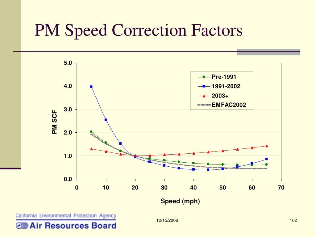 PM Speed Correction Factors