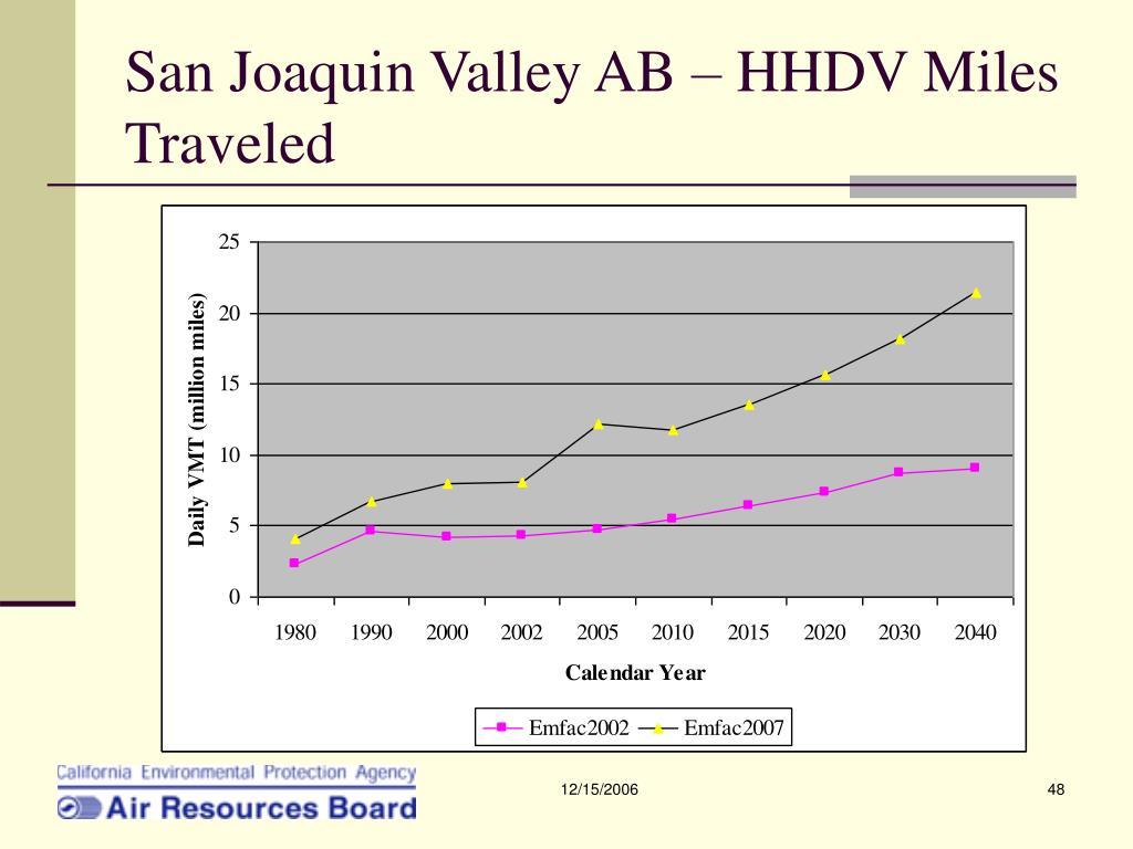 San Joaquin Valley AB – HHDV Miles Traveled