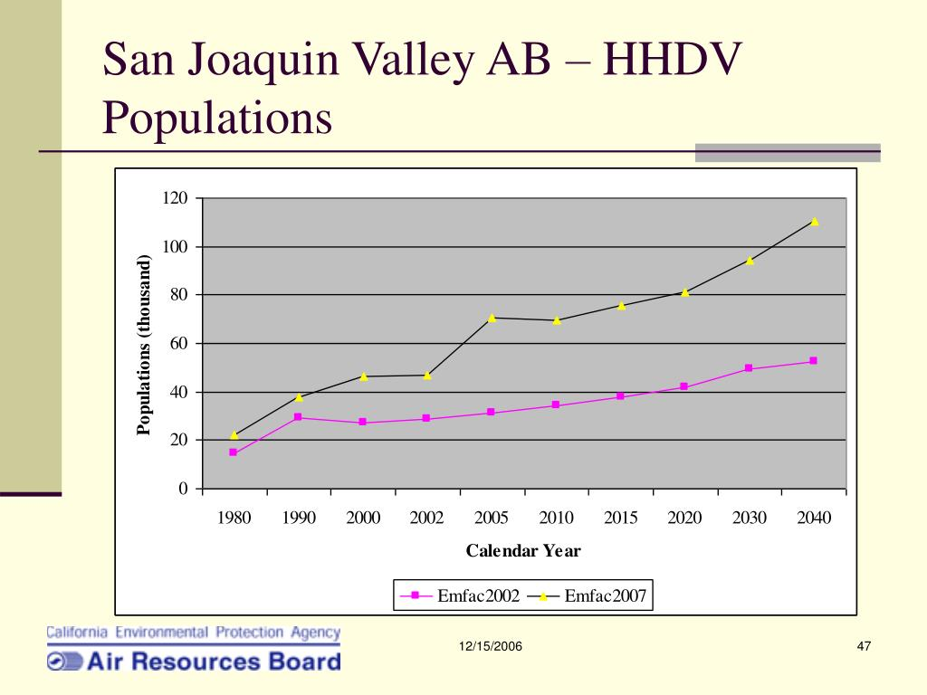 San Joaquin Valley AB – HHDV Populations