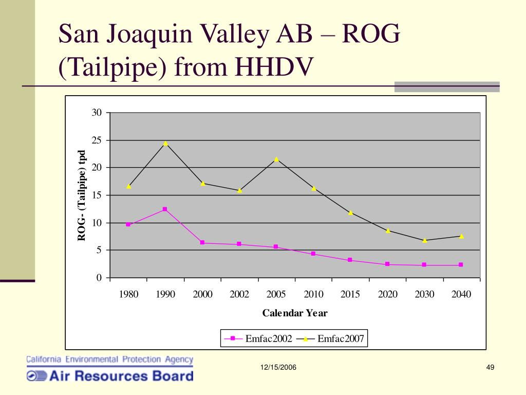San Joaquin Valley AB – ROG (Tailpipe) from HHDV