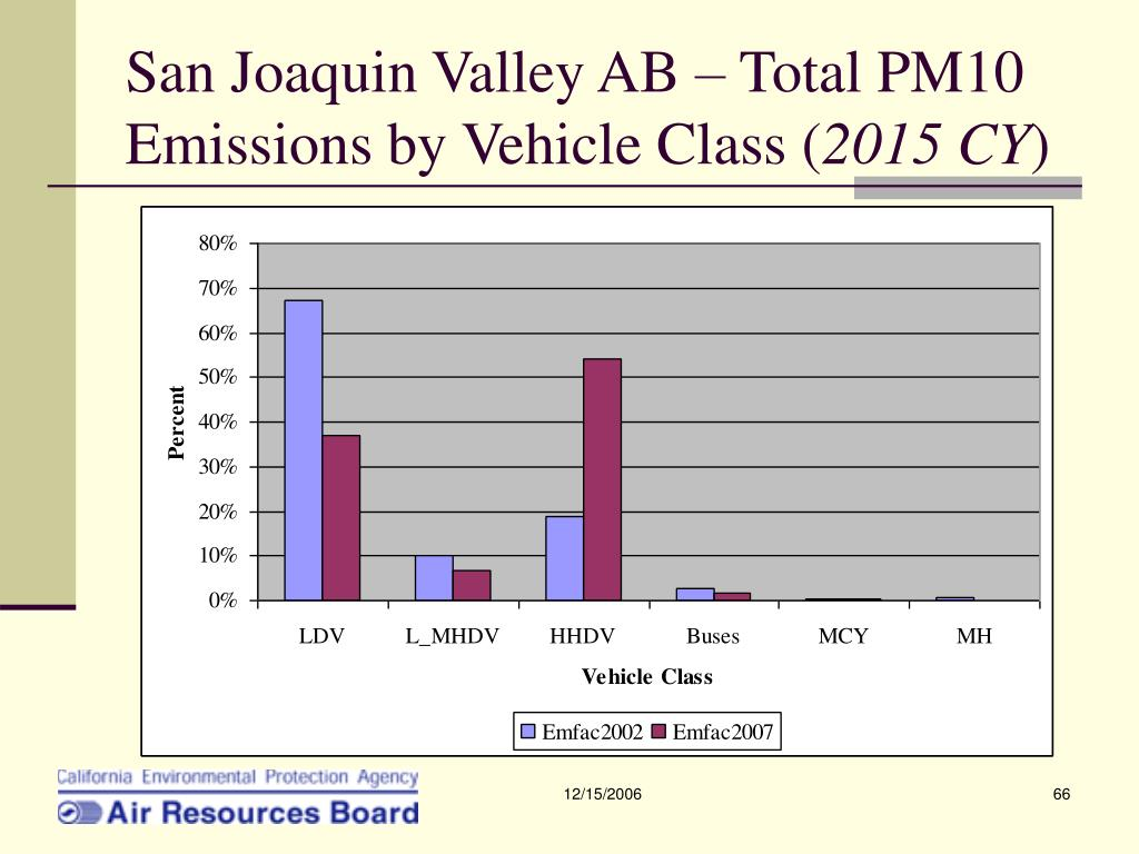 San Joaquin Valley AB – Total PM10 Emissions by Vehicle Class (