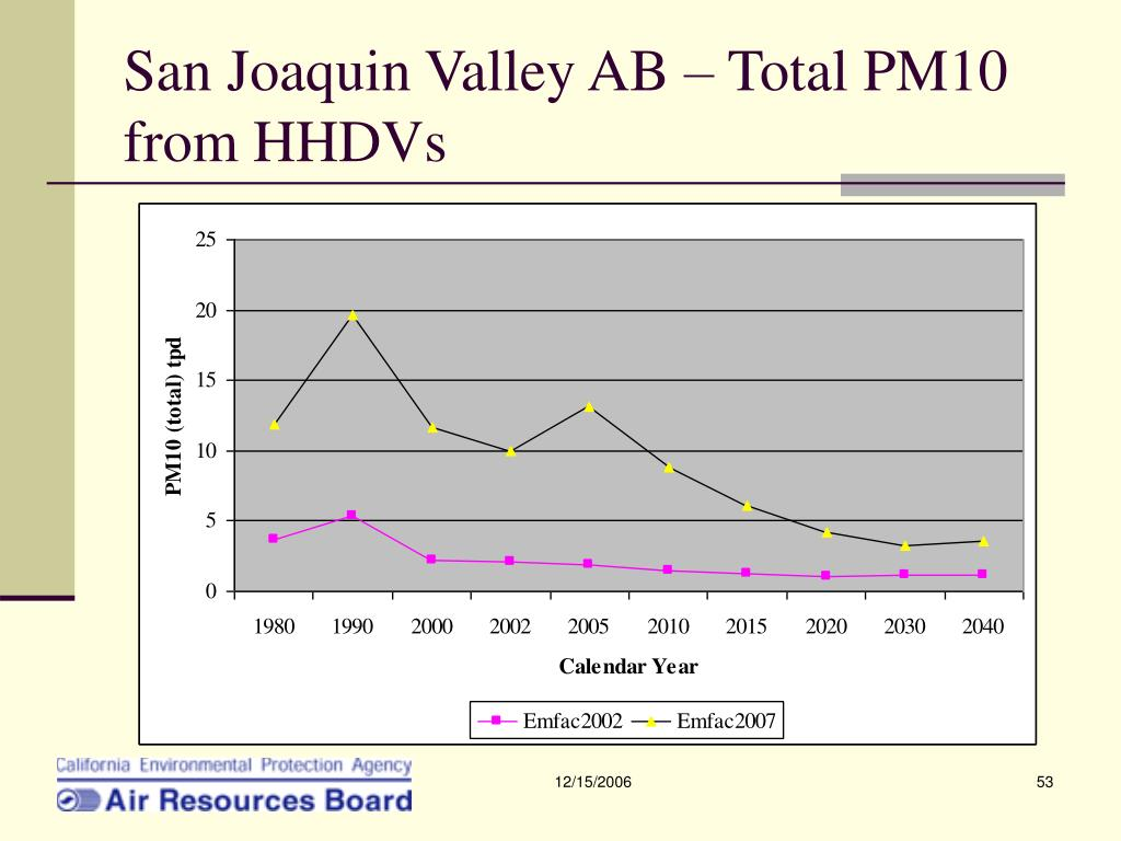 San Joaquin Valley AB – Total PM10 from HHDVs