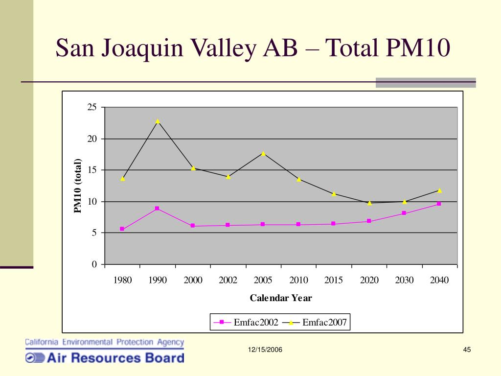 San Joaquin Valley AB – Total PM10