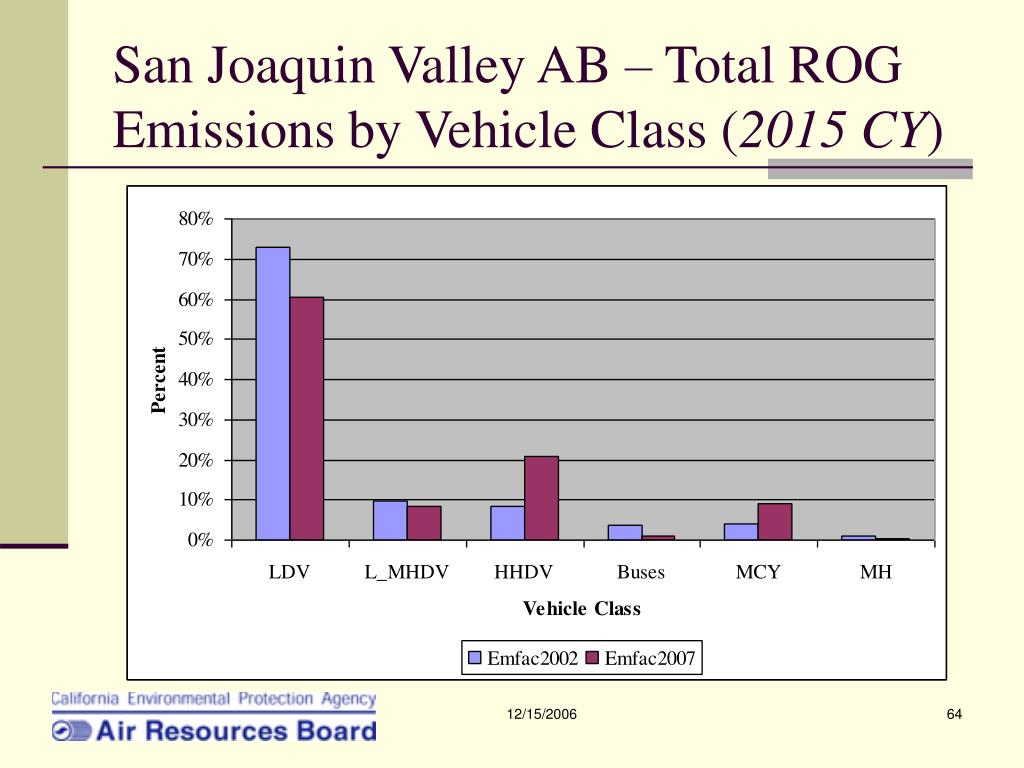 San Joaquin Valley AB – Total ROG Emissions by Vehicle Class (