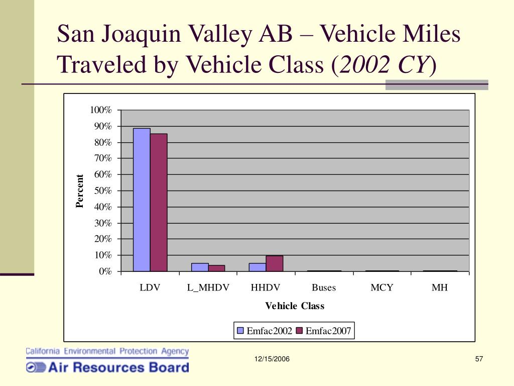 San Joaquin Valley AB – Vehicle Miles Traveled by Vehicle Class (