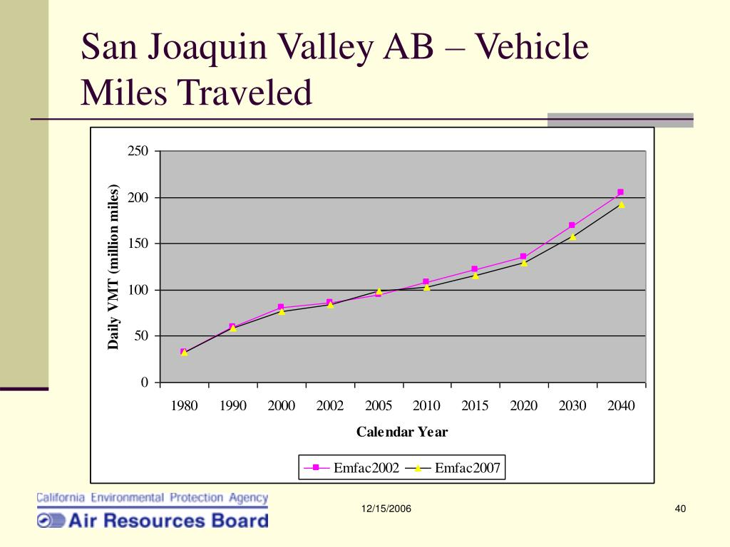San Joaquin Valley AB – Vehicle Miles Traveled