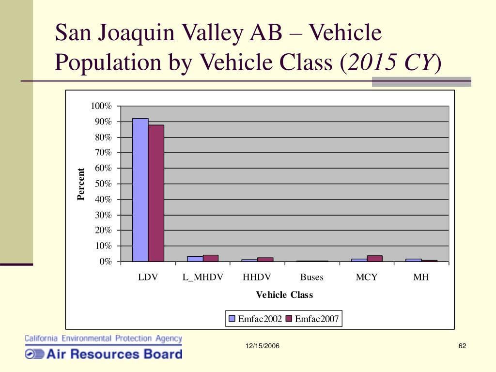 San Joaquin Valley AB – Vehicle Population by Vehicle Class (