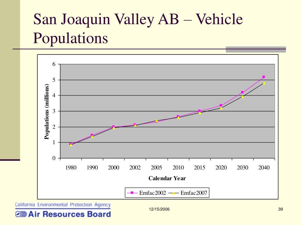 San Joaquin Valley AB – Vehicle Populations