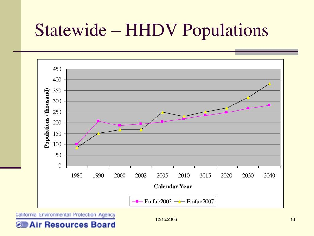Statewide – HHDV Populations