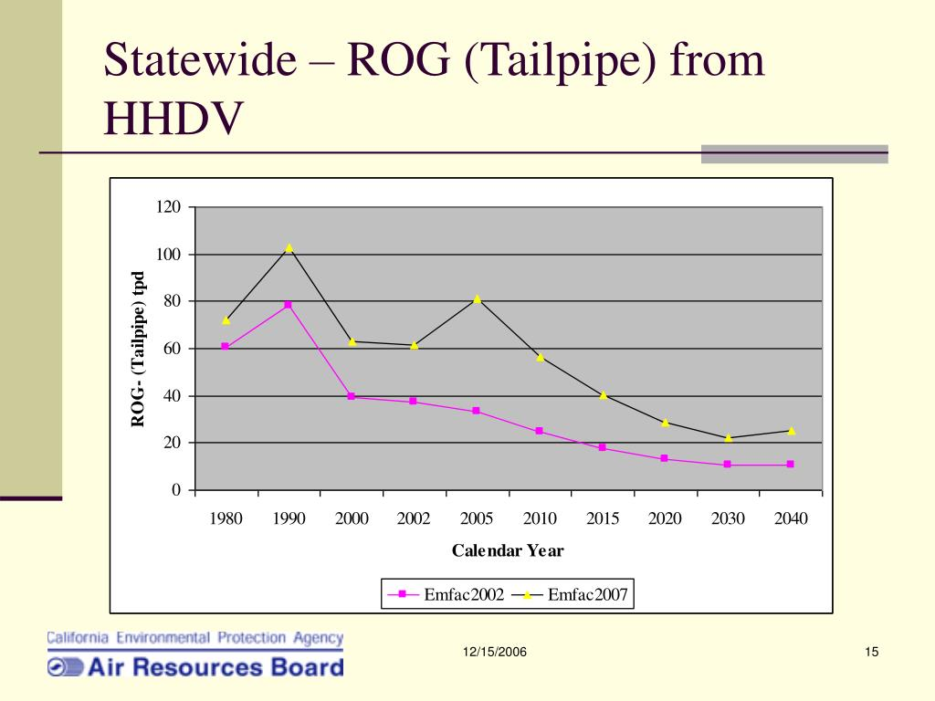 Statewide – ROG (Tailpipe) from HHDV
