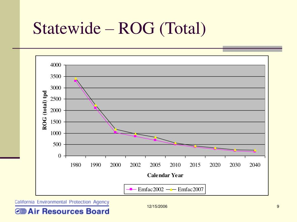 Statewide – ROG (Total)