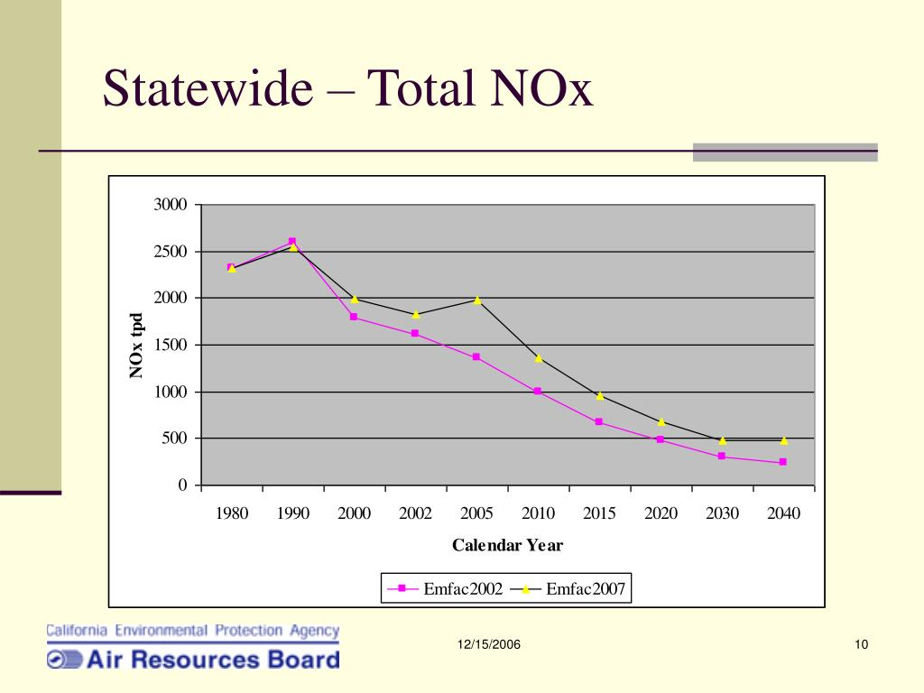 Statewide – Total NOx