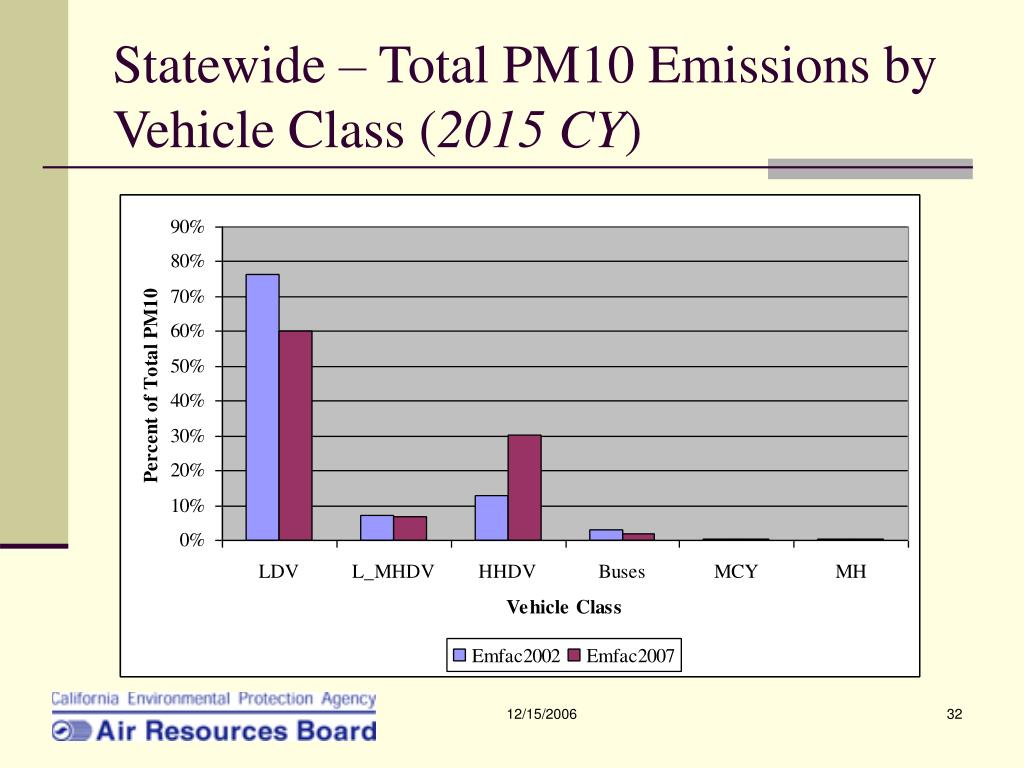 Statewide – Total PM10 Emissions by Vehicle Class (