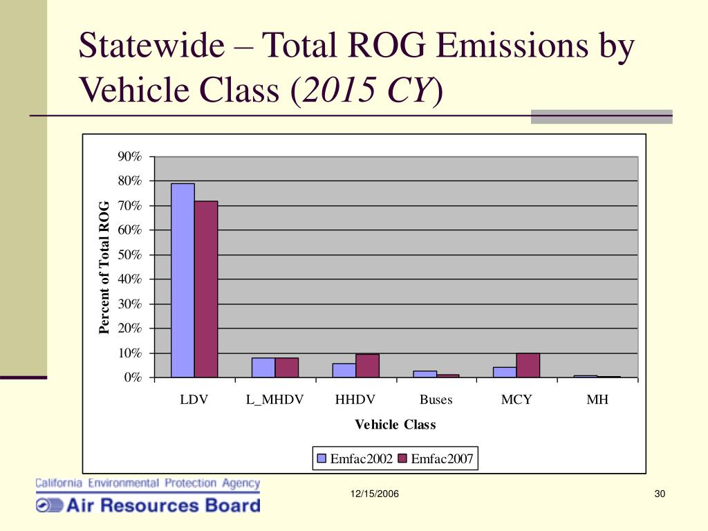 Statewide – Total ROG Emissions by Vehicle Class (