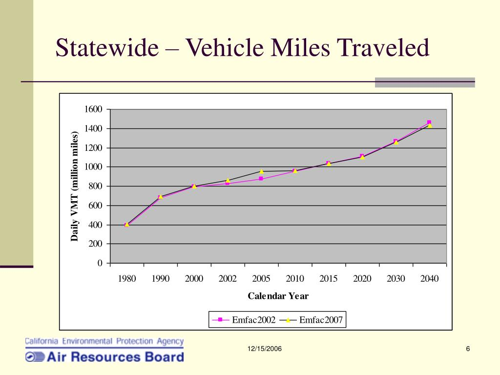 Statewide – Vehicle Miles Traveled