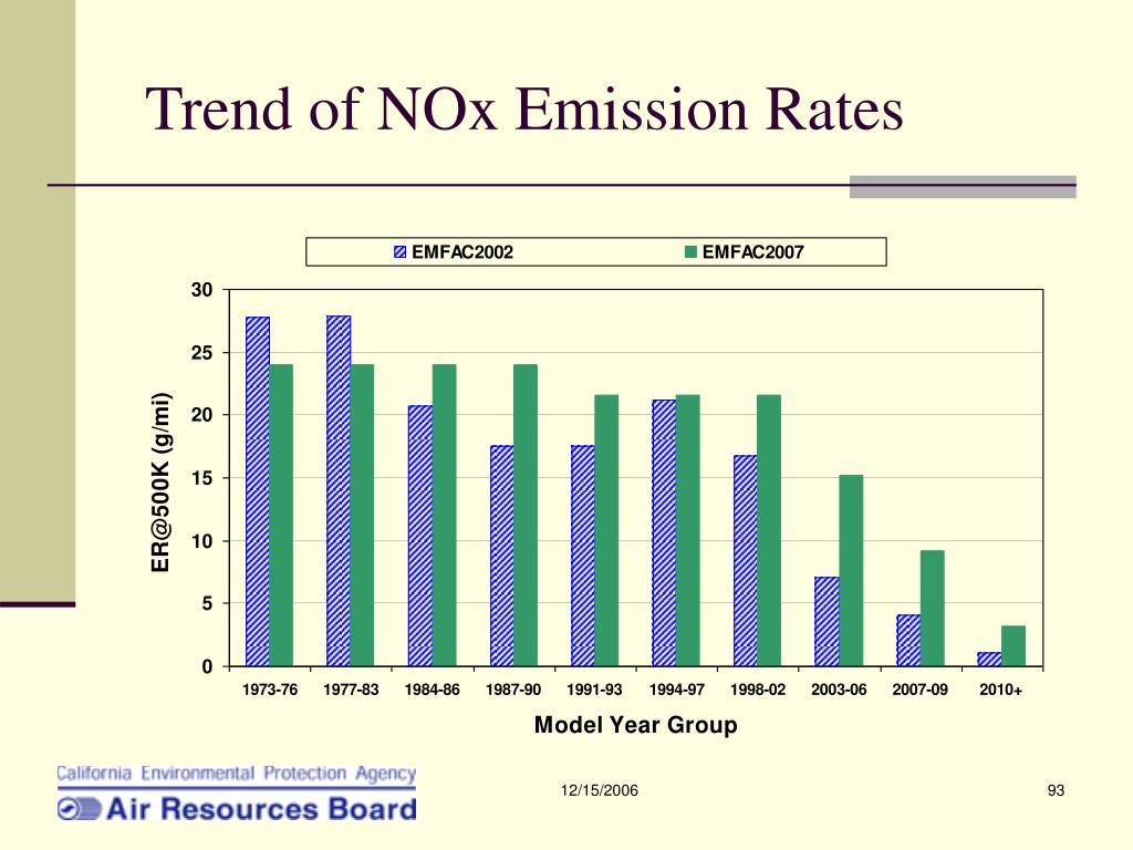Trend of NOx Emission Rates