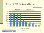 trend of pm emission rates