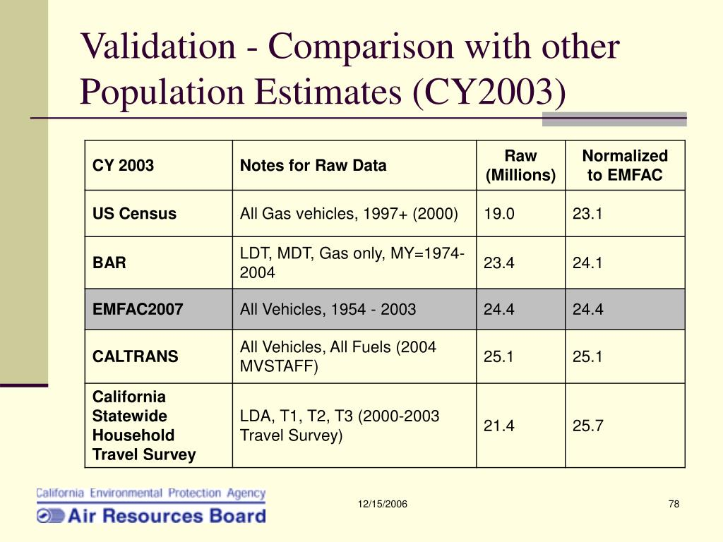 Validation - Comparison with other Population Estimates (CY2003)