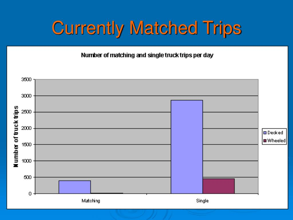 Currently Matched Trips