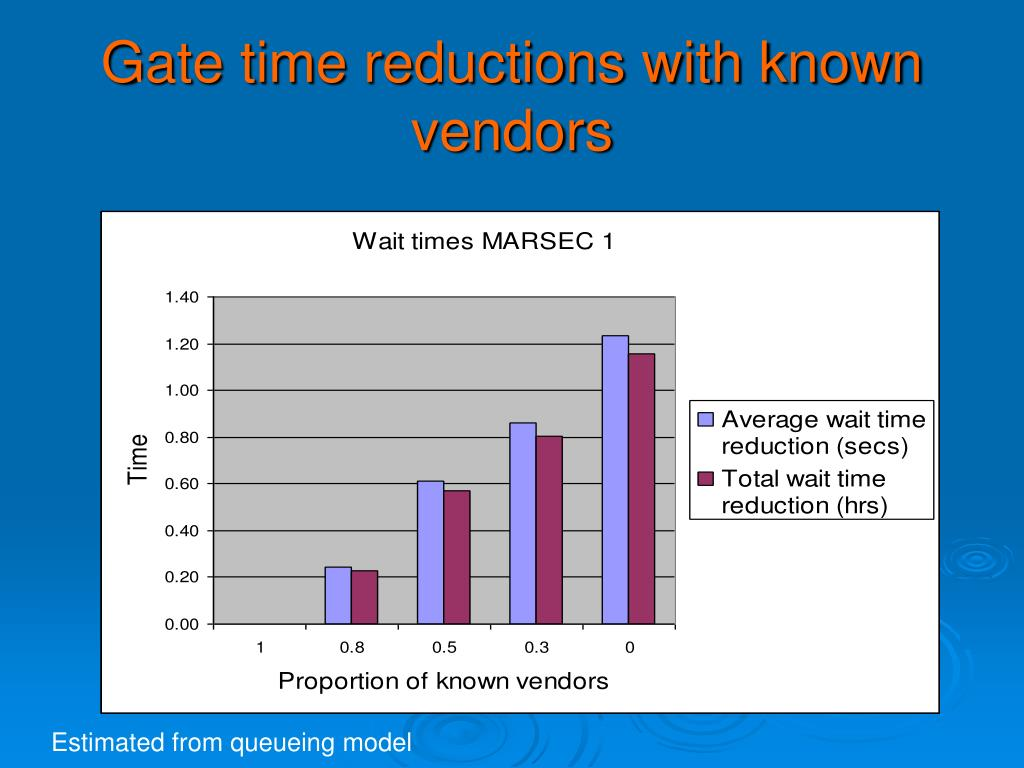 Gate time reductions with known vendors