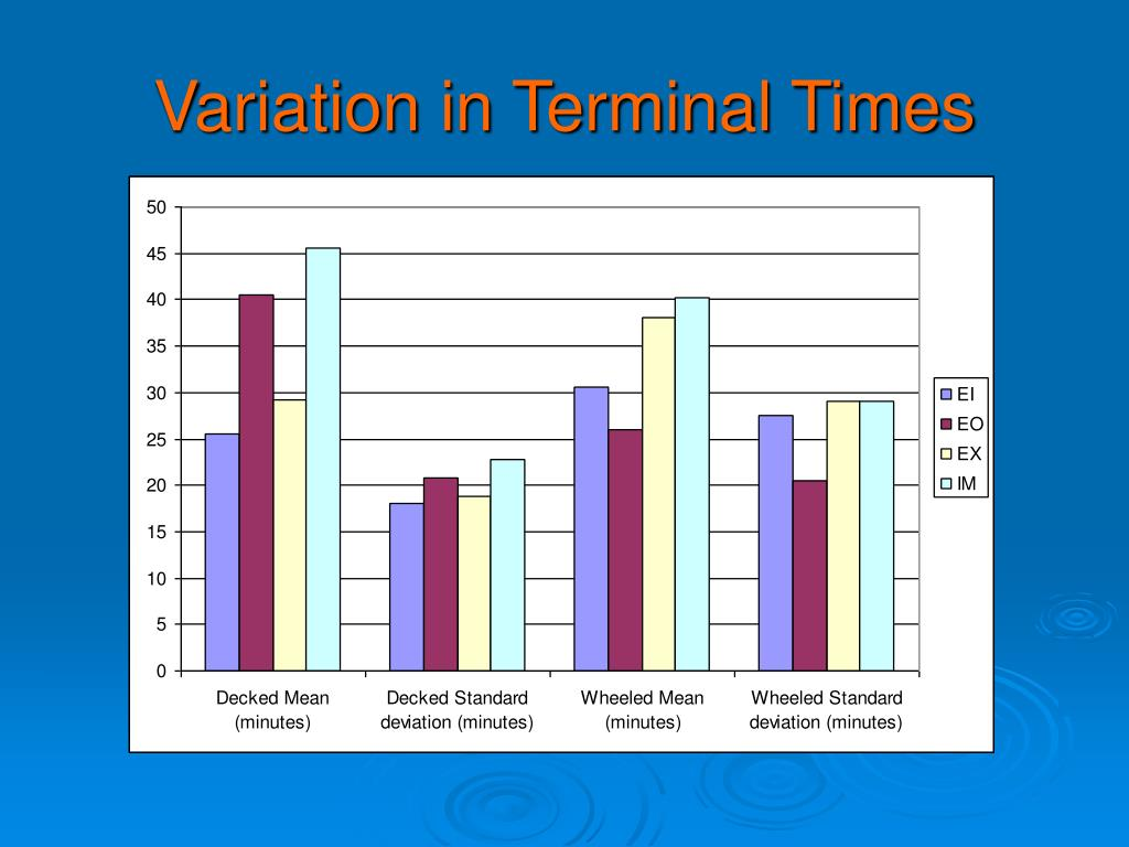 Variation in Terminal Times