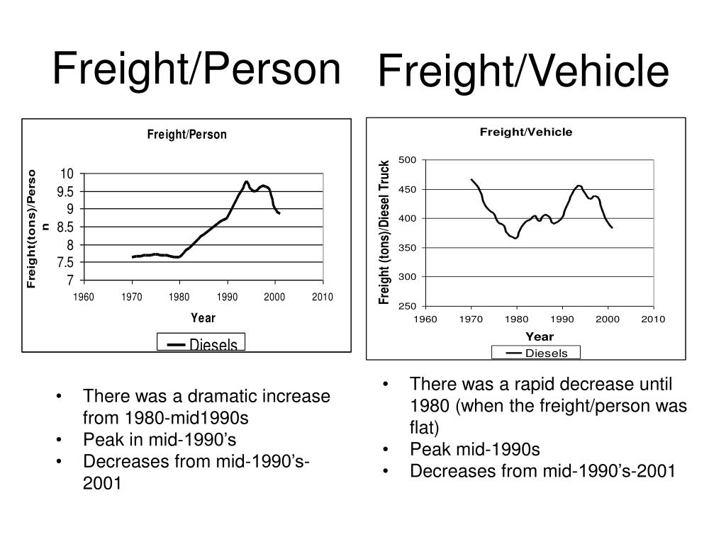 Freight/Person