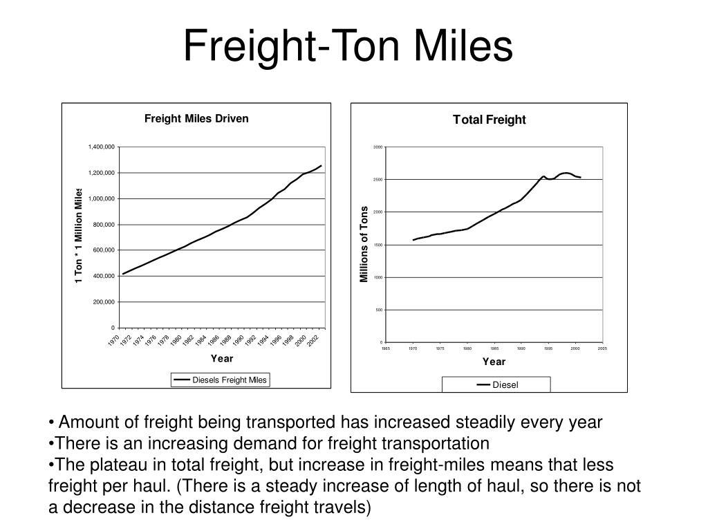 Freight-Ton Miles