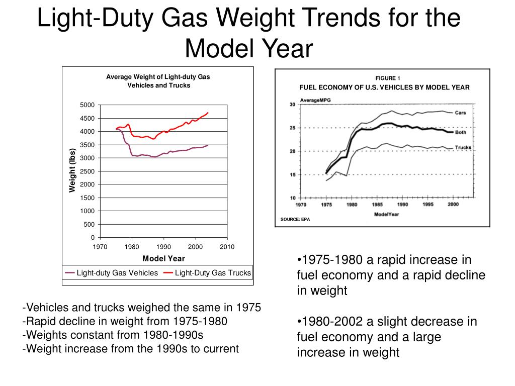 Light-Duty Gas Weight Trends for the Model Year