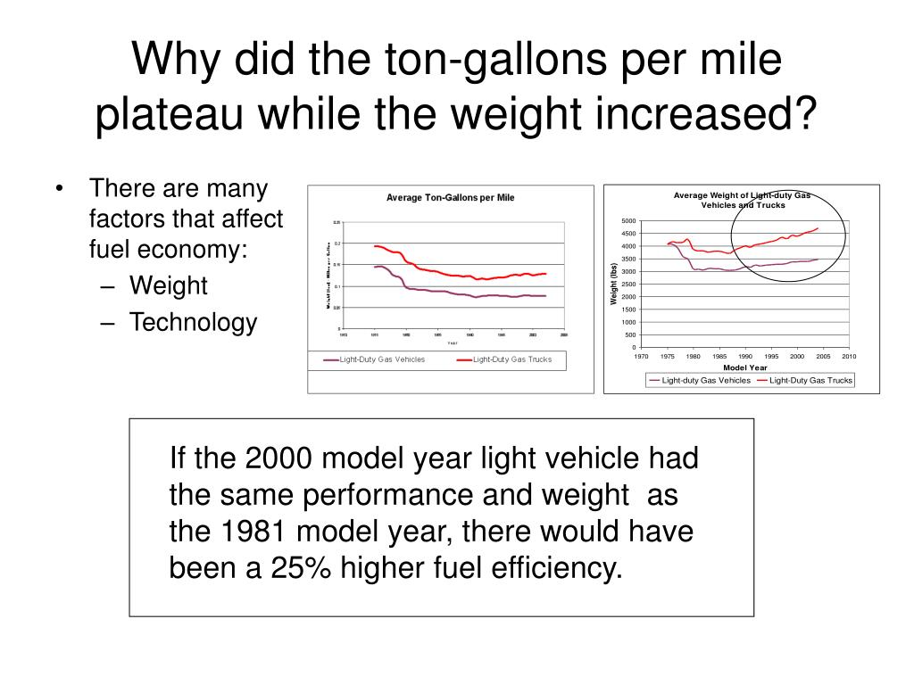 Why did the ton-gallons per mile plateau while the weight increased?