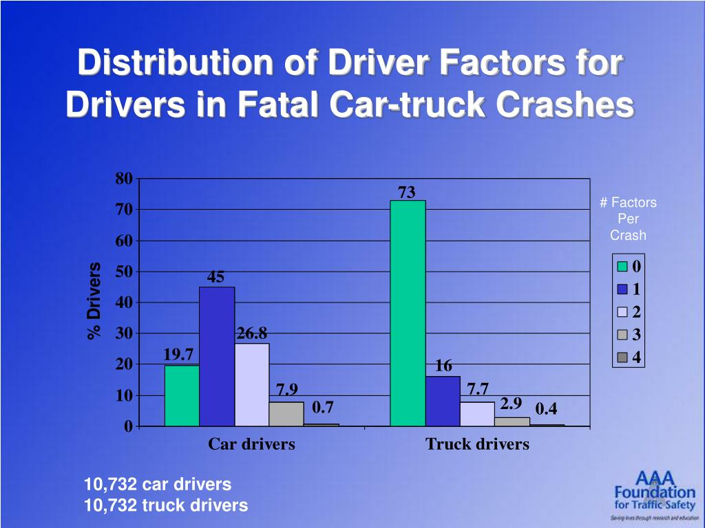 Distribution of Driver Factors for Drivers in Fatal Car-truck Crashes