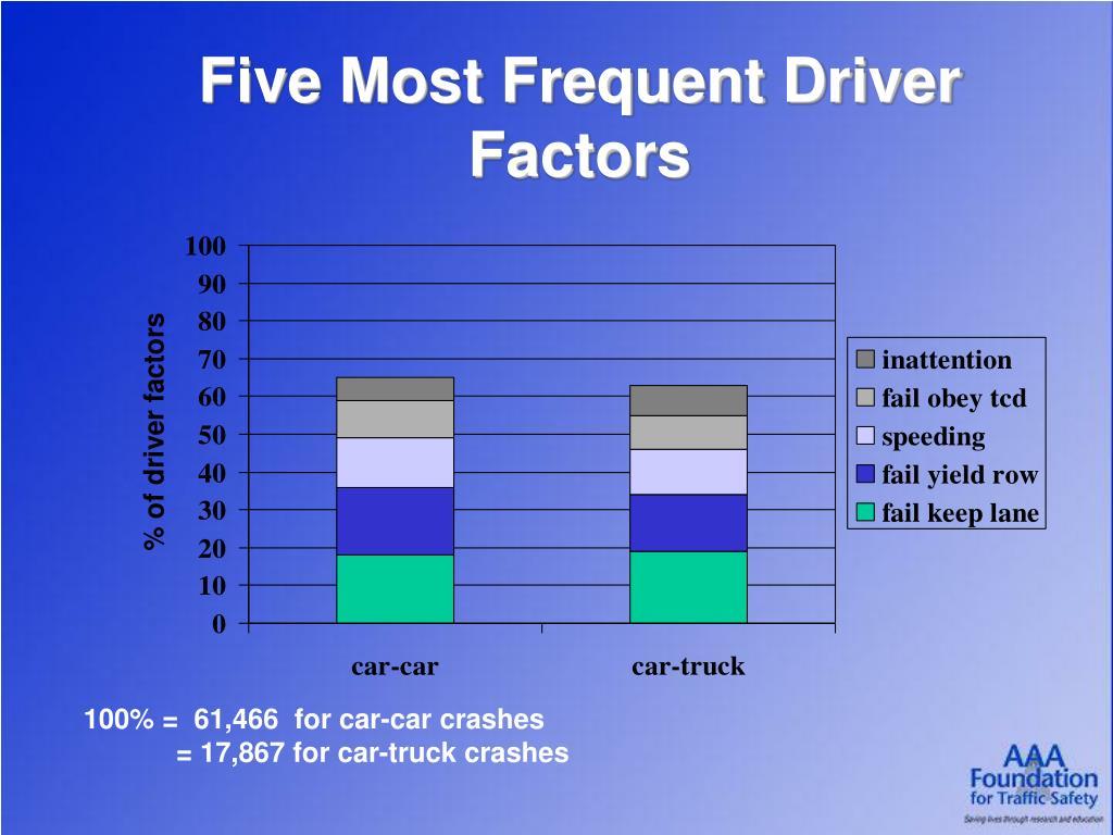 Five Most Frequent Driver Factors