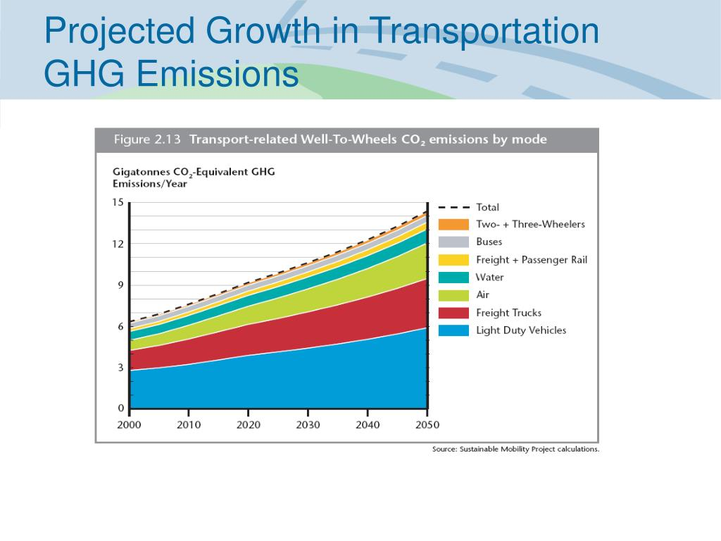 Projected Growth in Transportation GHG Emissions