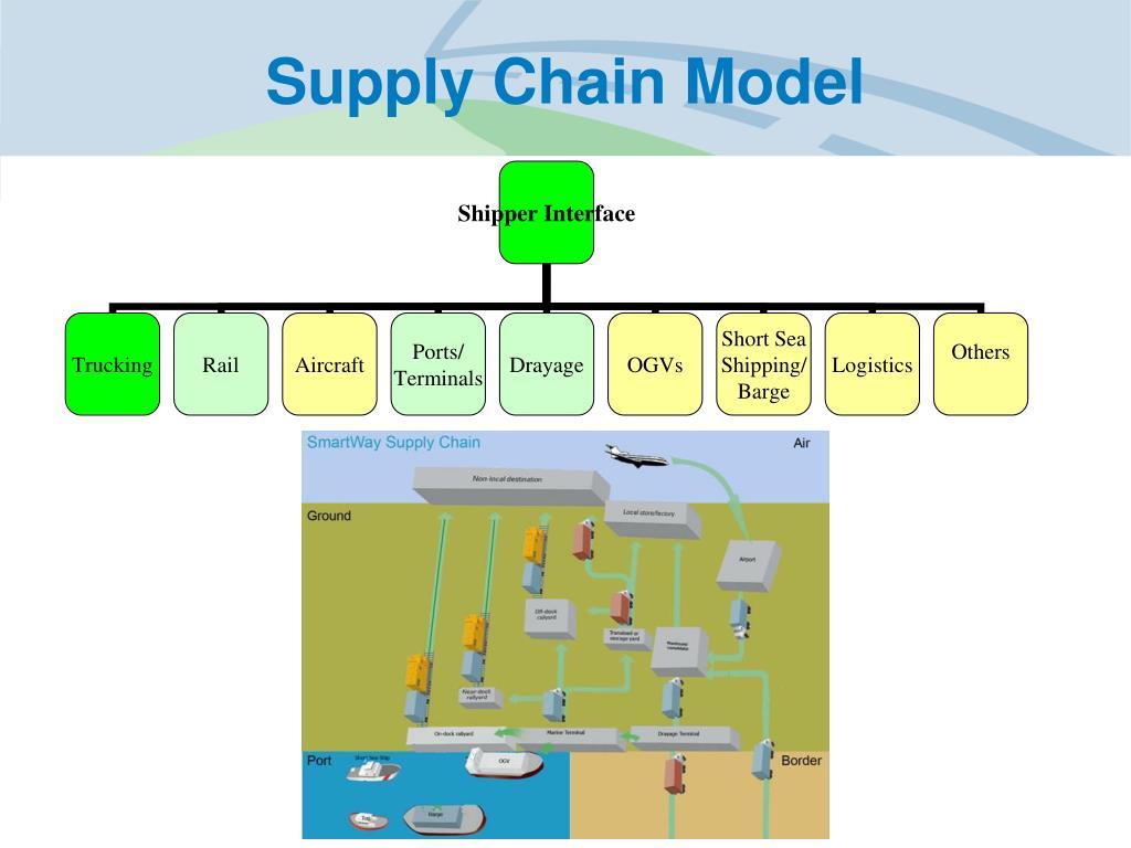 Supply Chain Model