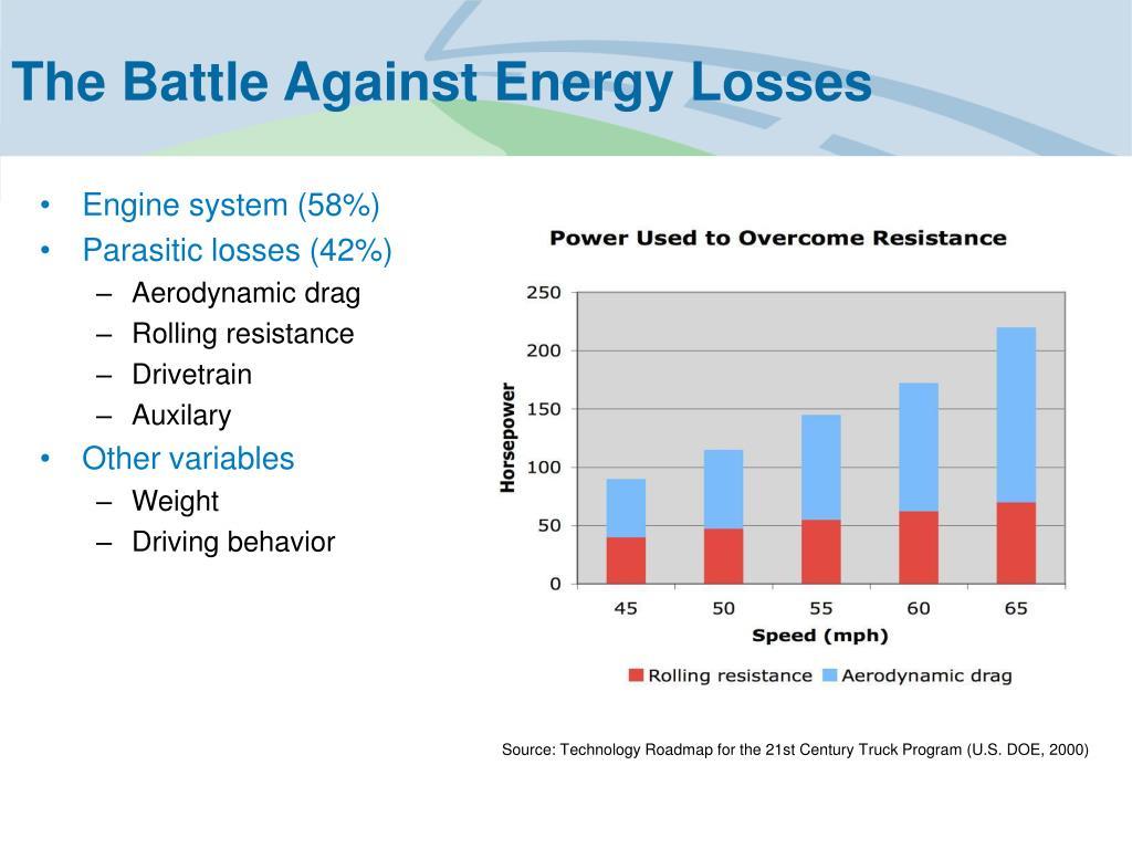 The Battle Against Energy Losses