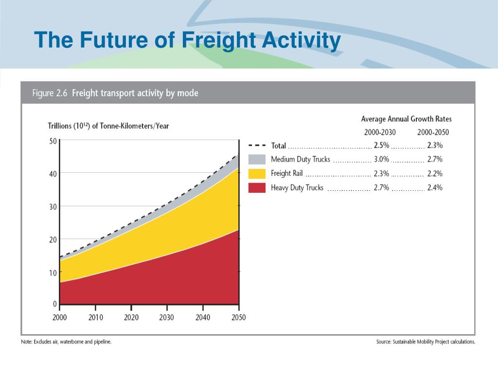 The Future of Freight Activity